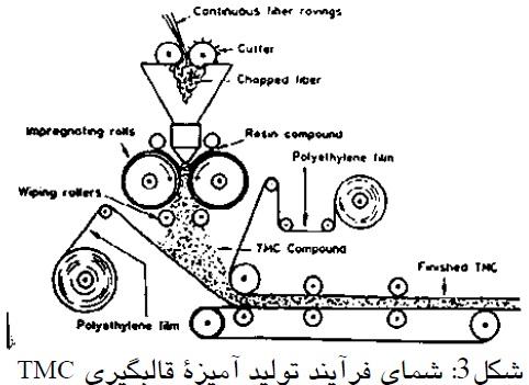 شمای فرایند تولید آمیزه قالبگیری TMC