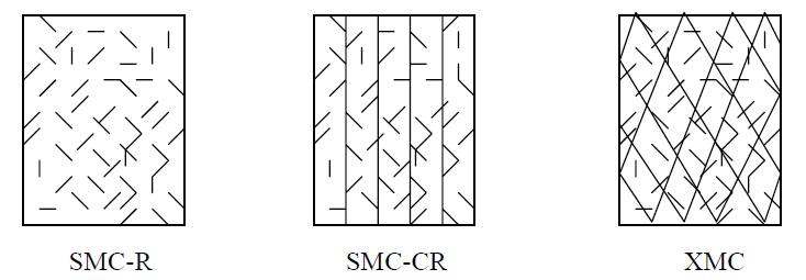 ویژگی های مواد مورد استفاده در SMC