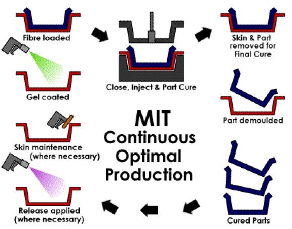 فرایند RTM - MIT