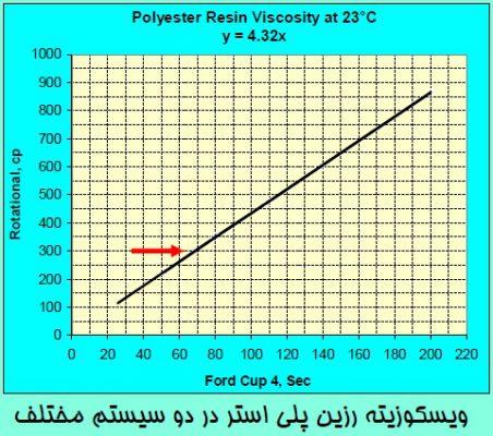 ویسکوزیته رزین پلی استر در دو سیستم مختلف