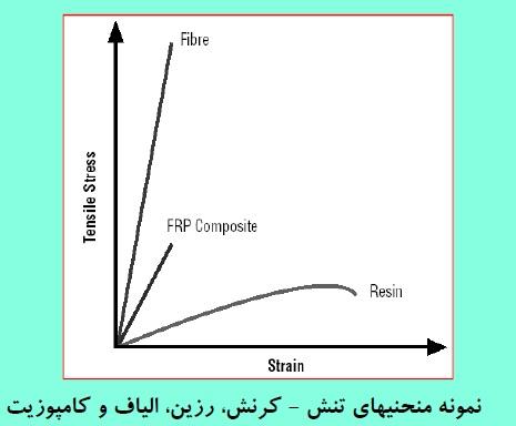 نمودار تنش - کرنش رزین، الیاف و کامپوزیت
