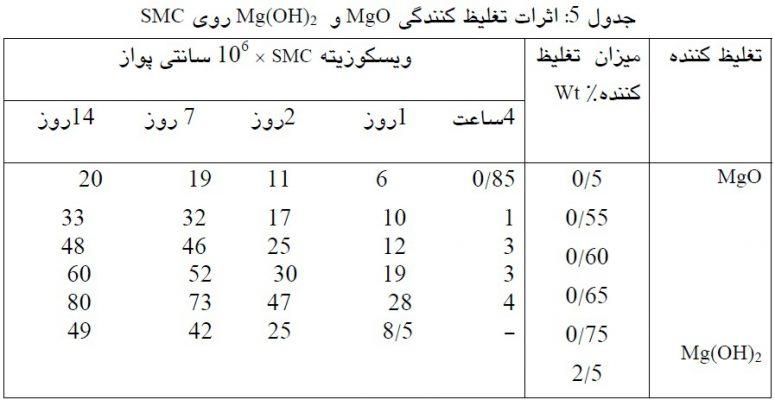 اثرات تغلیظ کنندگی MgO و Mg(OH)2 روی SMC