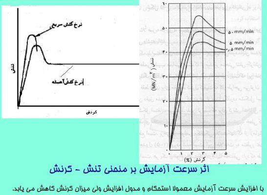 اثر سرعت آزمایش بر منحنی تنش - کرنش