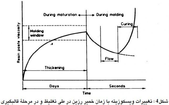 تغییرات ویسکوزیته با زمان خمیر رزین در طی تغلیظ و در مرحله