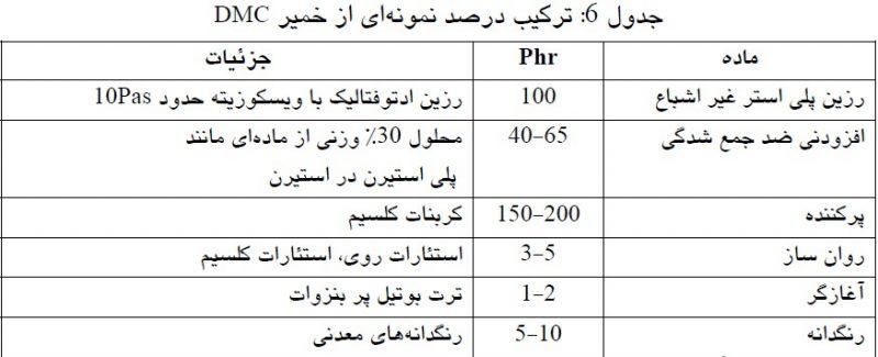 ترکیب درصد نمونه ای از خمیر DMC