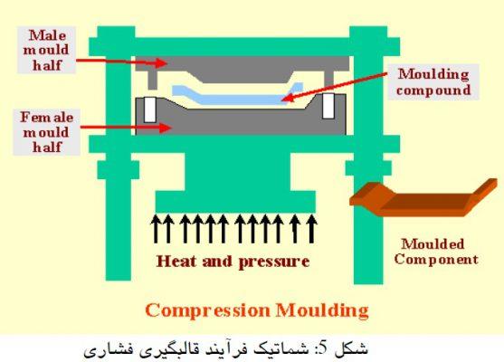 شماتیک فرایند قالبگیری فشاری