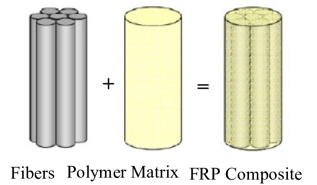 اجزا تشکیل دهنده کامپوزیت FRP -تکنوپل