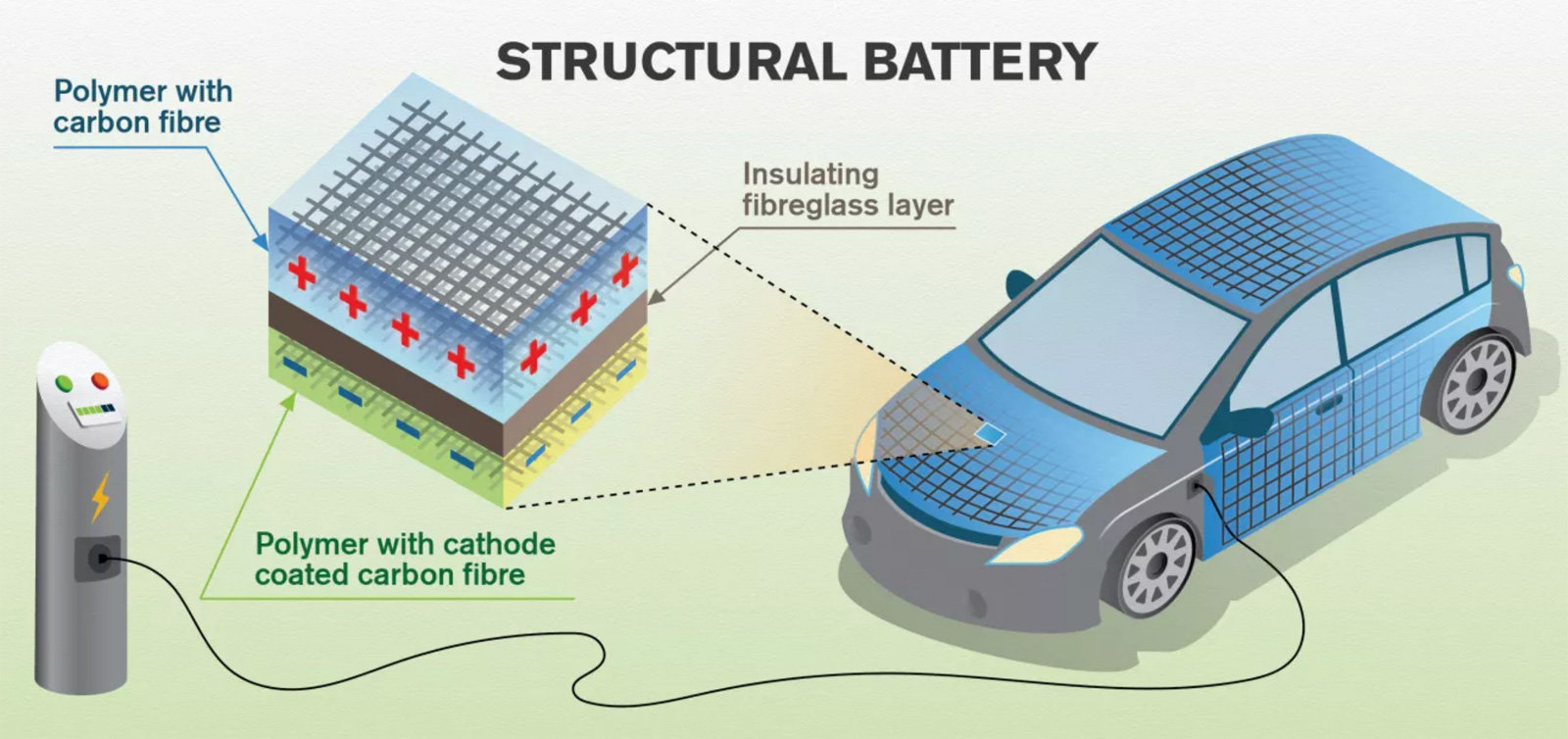 ذخیرهسازی انرژی با فیبر کربن-تکنوپل