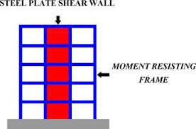 مقاوم سازی ساختمان با قاب خمشی فولادی با استفاده از پایه پل با استفاده ازافزودن صفحات فولادی (SPSW) -مقاوم سازی تکنو پل