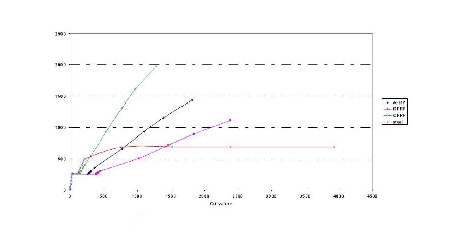 نمودار میلگرد FRP